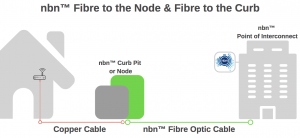 Terrific Replacing Internal Copper Wiring Can Improve Your Nbn Fttn And Fttc Wiring Cloud Hisonuggs Outletorg