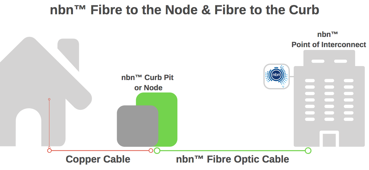 replacing internal copper wiring can improve your nbn™ fttn and fttc speeds  and consistency - newsprout